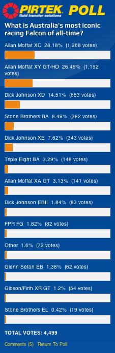 The full results from the Pirtek Poll